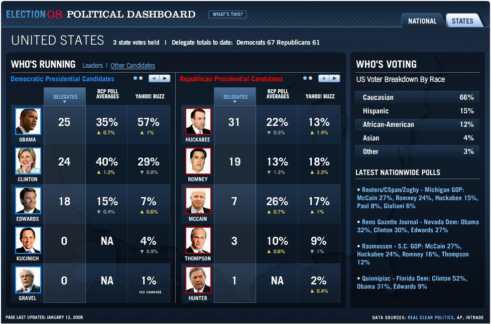 Yahoo political dashboard