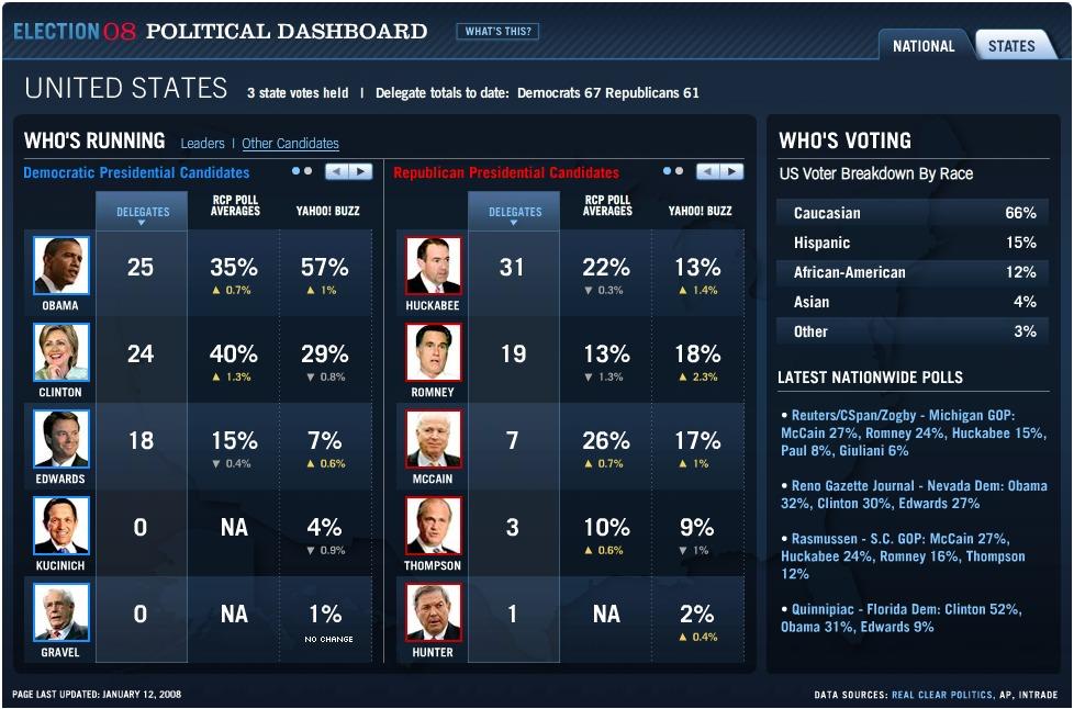 Yahoo political dashboard