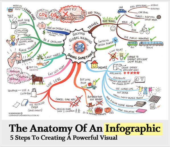 Infographic Tutorial infographic tutorial : Infographics and Image Creation   viz.