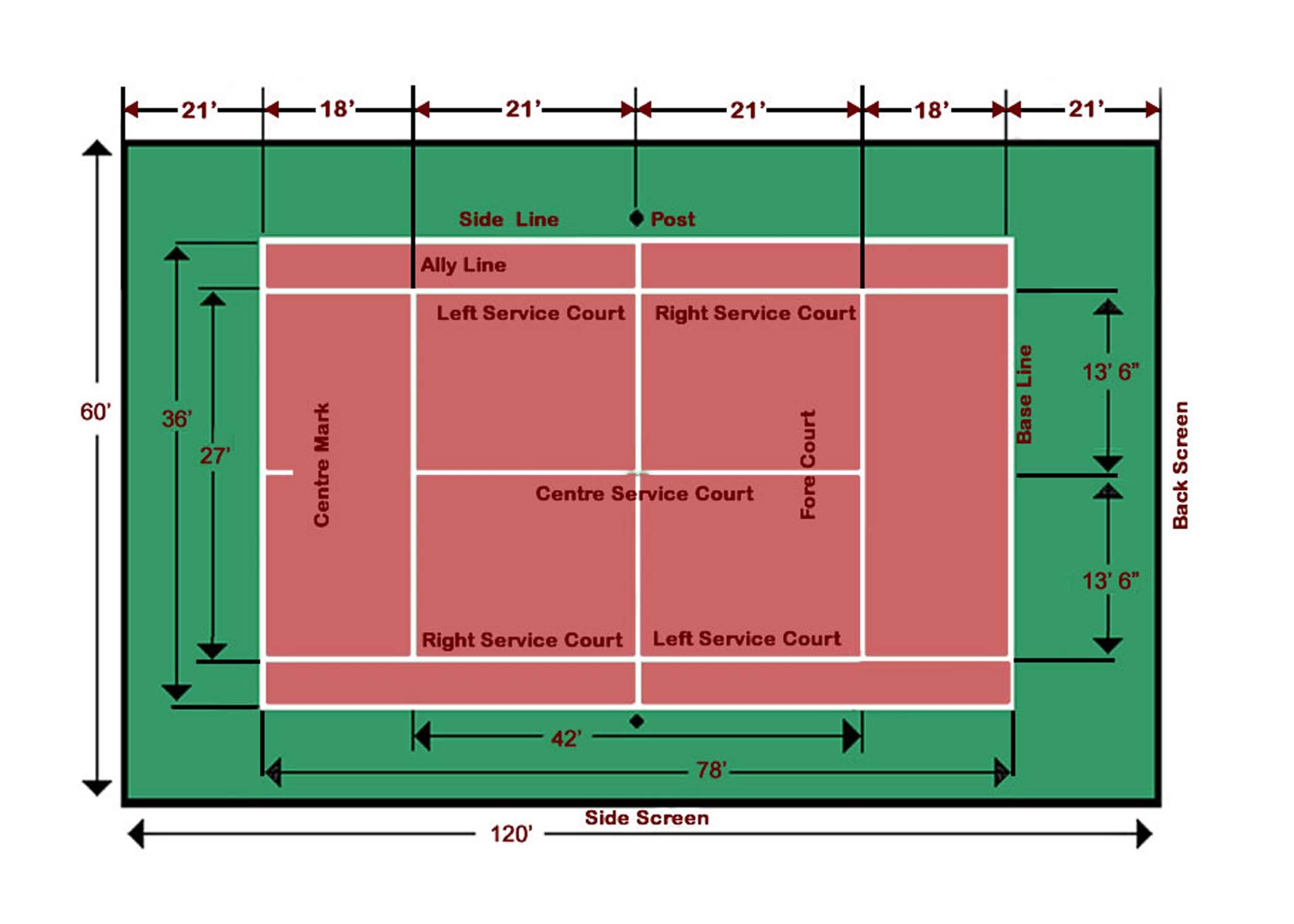Tennis Court Dimensions showing serving lines, fault lines
