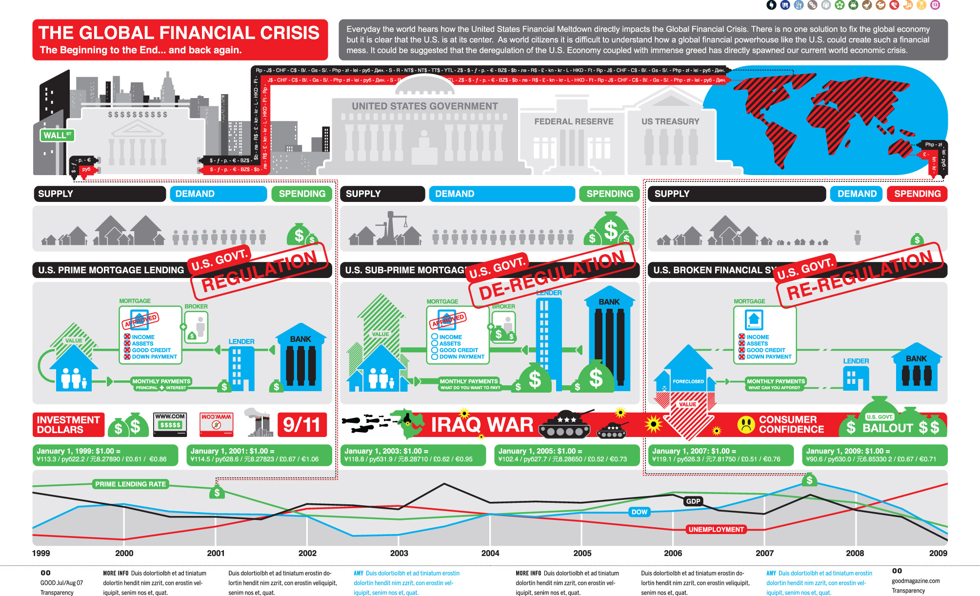 infograph explaining the financial crisis